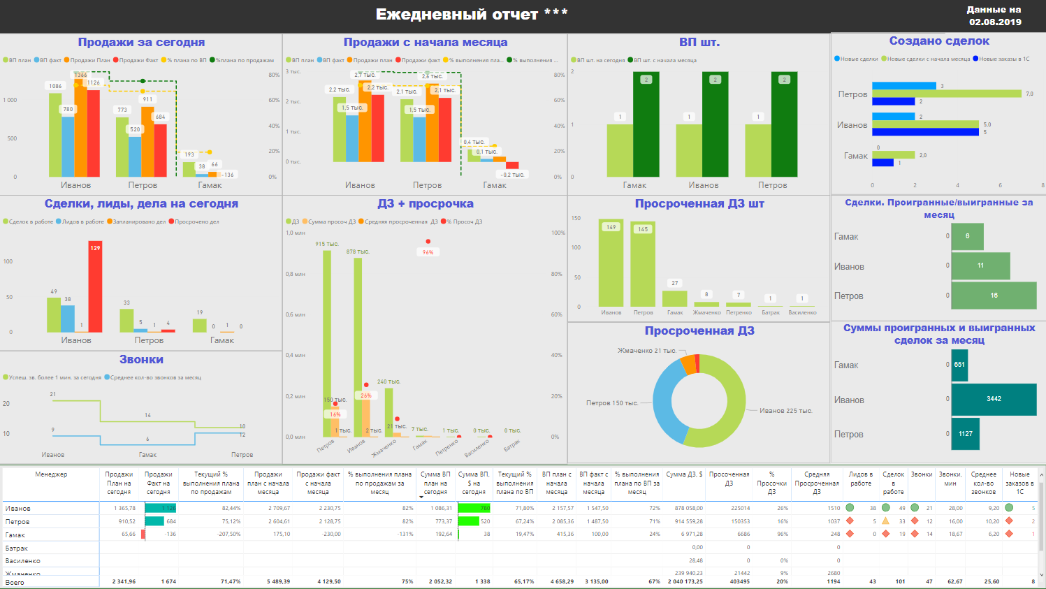 Sales Dashboard: Bitrix + 1С