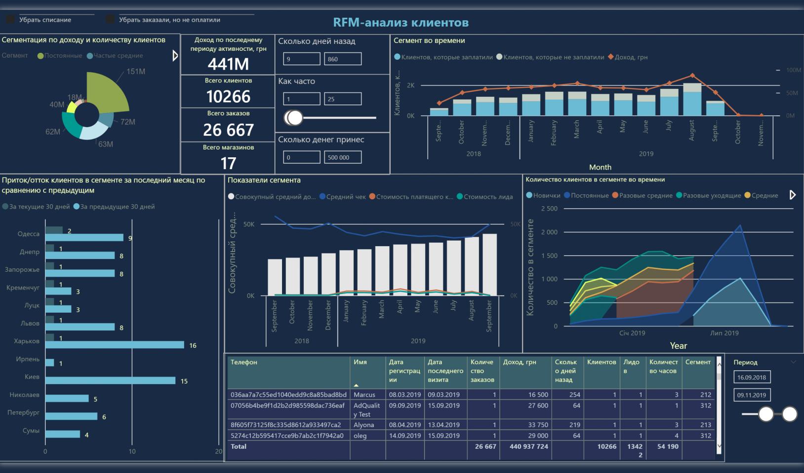 RFM анализ клиентов